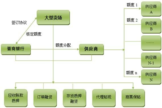 大卖场供应商金融服务方案图片